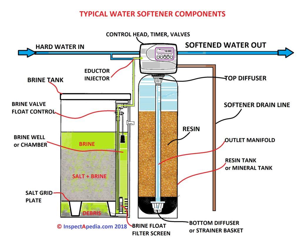 water softener parts diagram